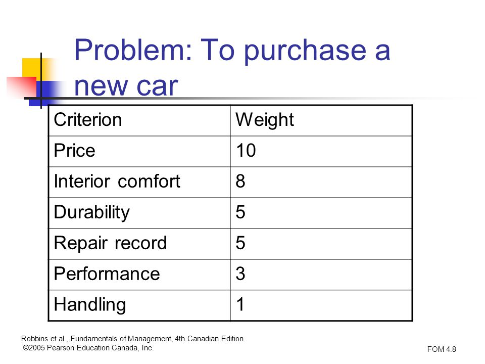 my most recent purchase decision Driving through the consumer's mind: steps in the buying technology and need for more space are rated as the top triggers in purchase decision of a car.