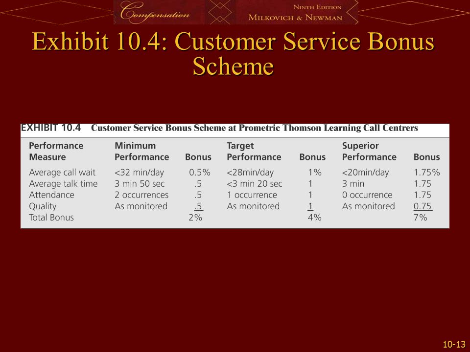 incentive pay programs for customer service Sample announcement letters and incentives  incentive programs are the sole  llc does not pay for, or supply any prizes incentive programs are the sole.