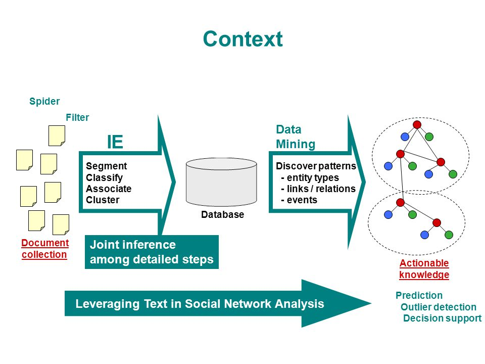 an analysis of the topic of the knowledge Secondary data analysis:  conclusions or knowledge additional to, or different from, those presented in the  be learned about a topic through reviewing.