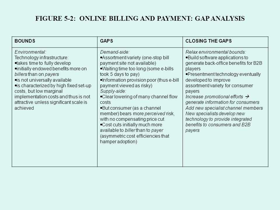 Chapter 5 Gap Analysis Sources Of Gaps Types Of Gaps - Ppt Video