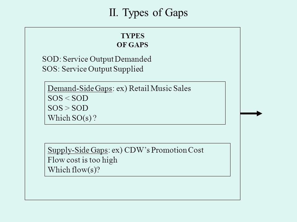 service output demand A summary of components of aggregate demand in 's aggregate demand the aggregate demand curve lies in a plane consisting of the price level and income or output.