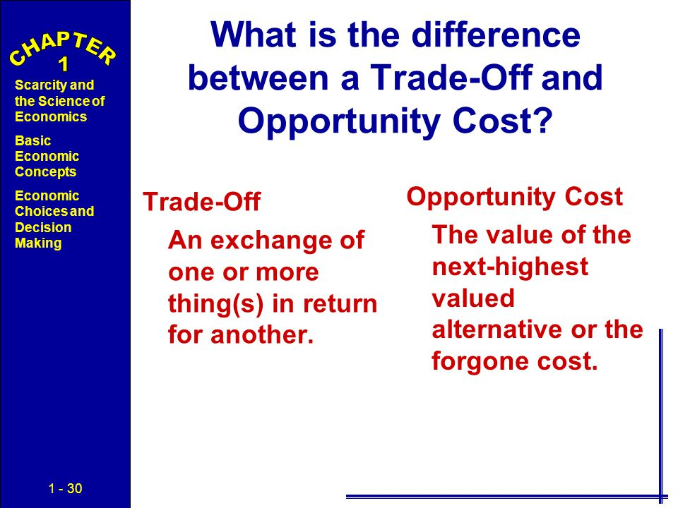 How we trade options cost