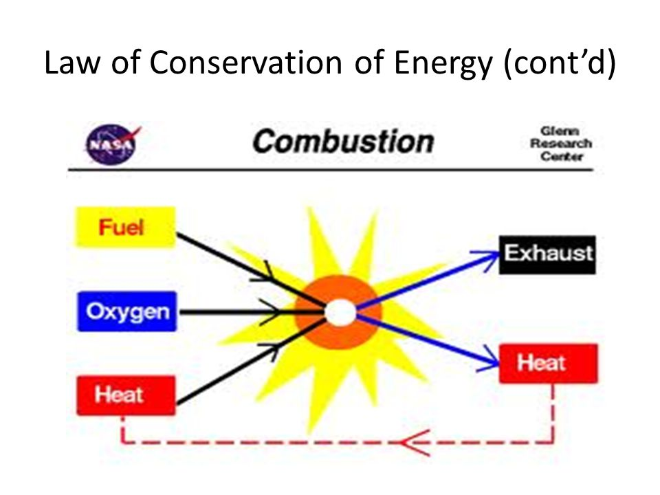 Energy Transformation and the Law of Conservation of ...