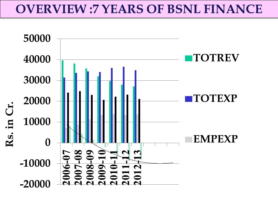 industry profile of bsnl Bsnl: a strategic analysis 1 0 2 index• industry profile• company profile• swot analysis• critical success factors• strategy formulation• summary 1 1.