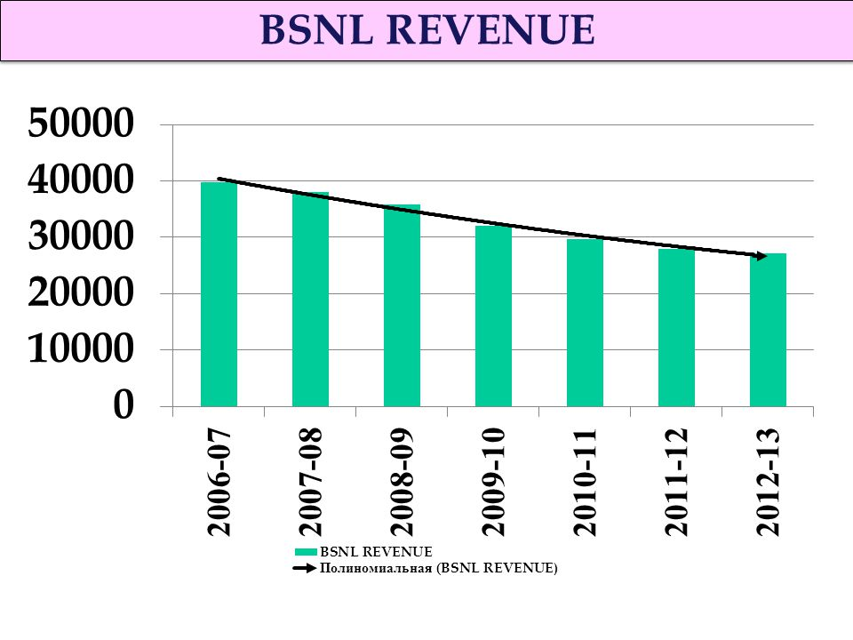 industry profile of bsnl Company overview of bharat sanchar nigam limited snapshot people   bsnl's public wi-fi services were launched in february 2015 initially rolling out .