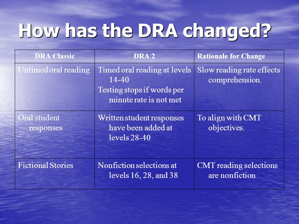 How has the DRA changed Untimed oral reading