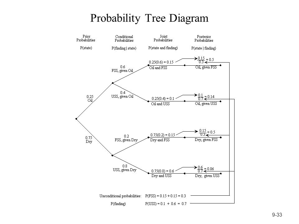 High Quality Images For Tree Diagram Probability Calculator Www