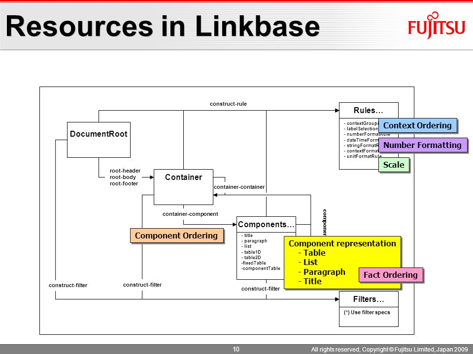 Resources in Linkbase Rules… Context Ordering DocumentRoot