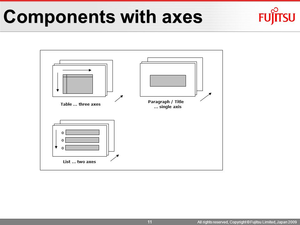 Components with axes Paragraph / Title … single axis