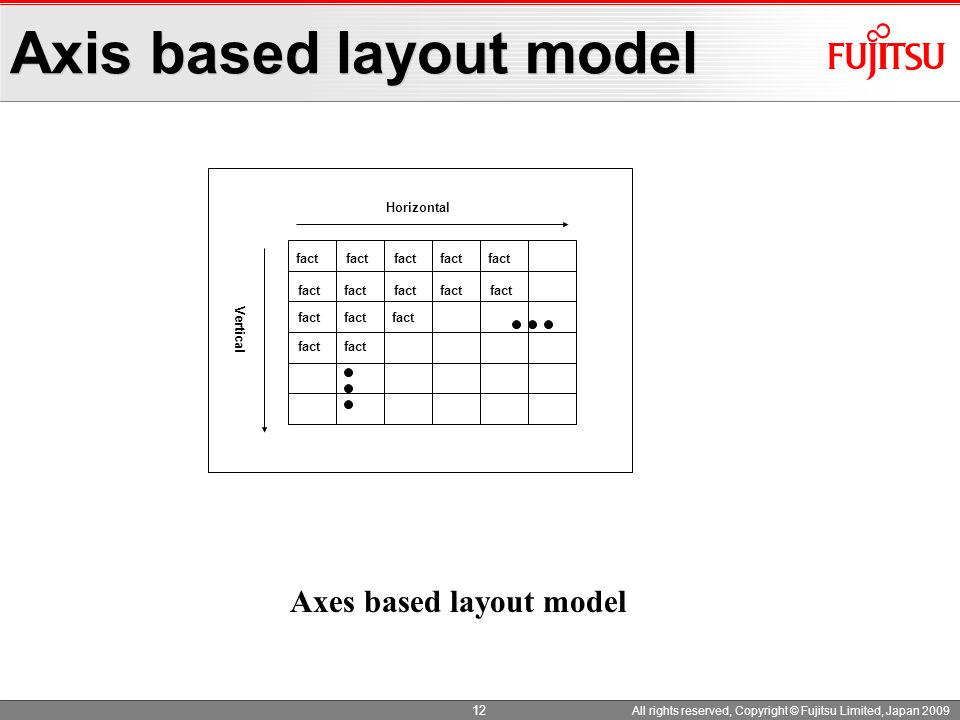 Axis based layout model