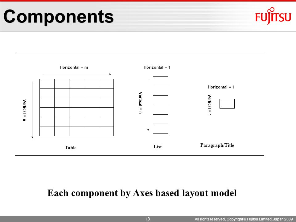 Components Each component by Axes based layout model Paragraph/Title