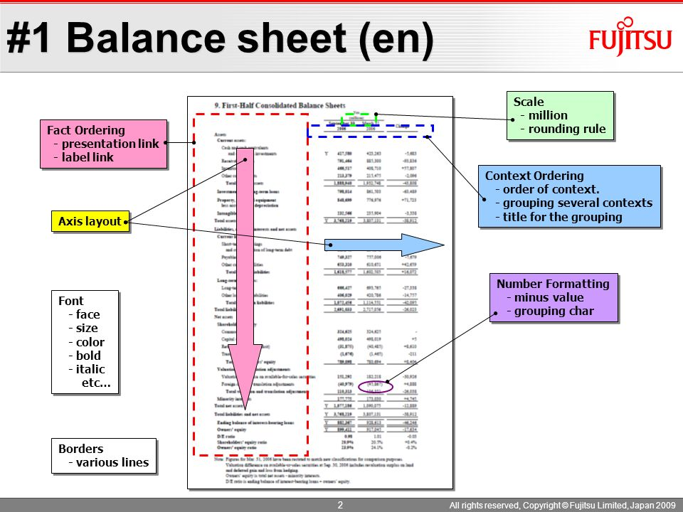 #1 Balance sheet (en) Scale - million - rounding rule Fact Ordering