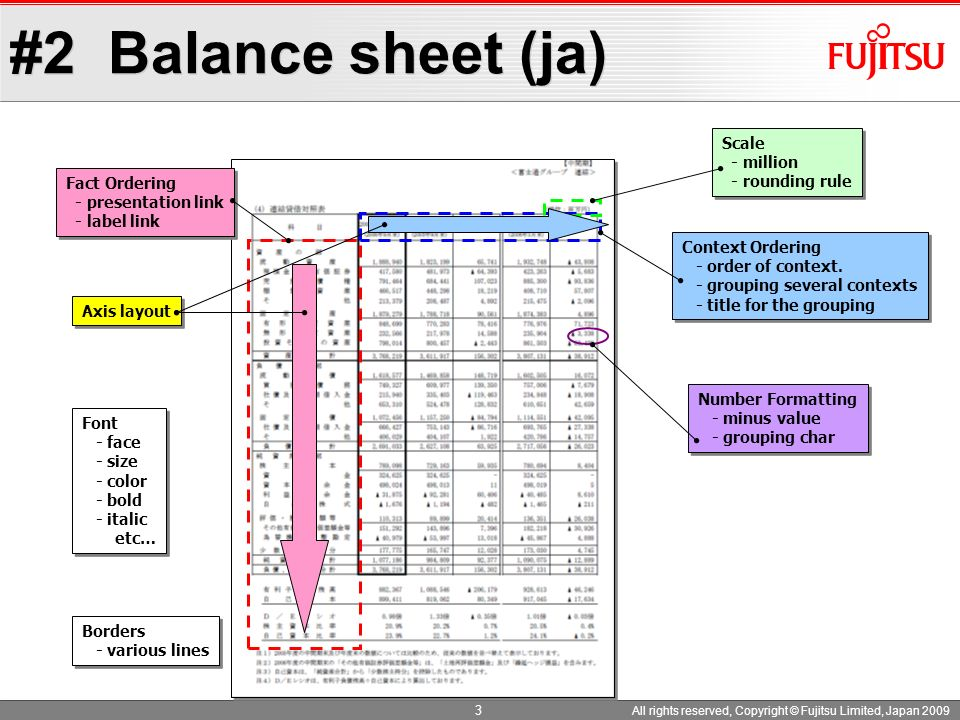 #2 Balance sheet (ja) Scale - million - rounding rule Fact Ordering