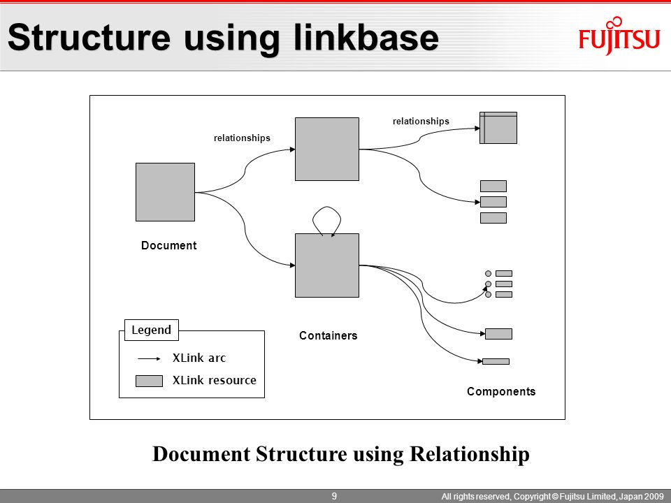 Structure using linkbase