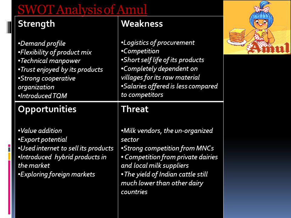 Amul SWOT Analysis, Competitors & USP