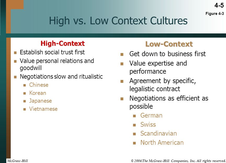 high and low context culture Dear all, in this post, i would like to discuss such concepts as high-context  culture vs low-context culture these concepts were first.