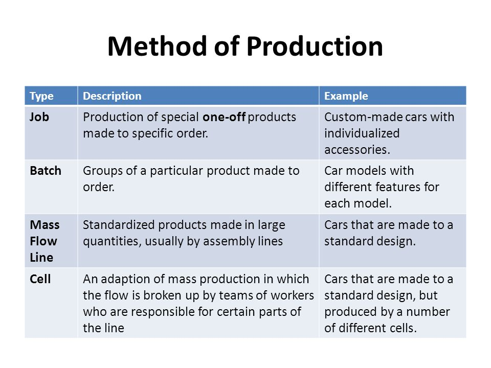 production method A/b technologies relies on strict standards of quality control, using modern facilities to manufacture products that are consistent, reliable and effective.