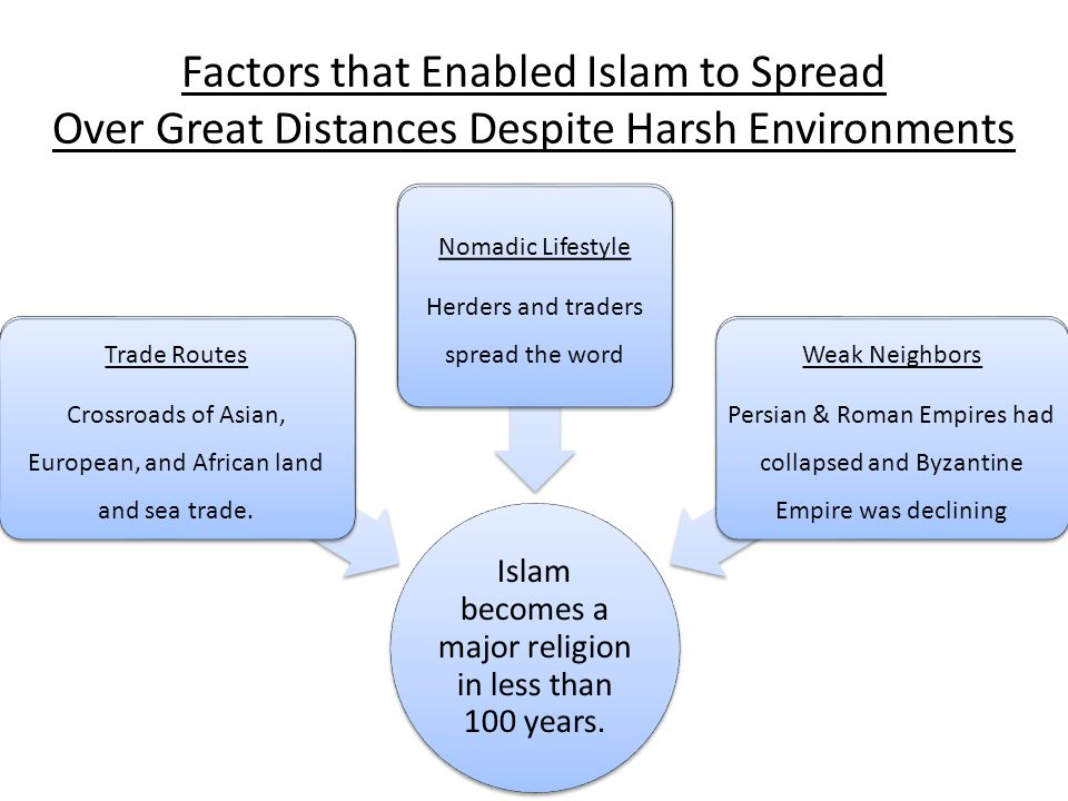 Factors that Enabled Islam to Spread Over Great Distances Despite Harsh Environments