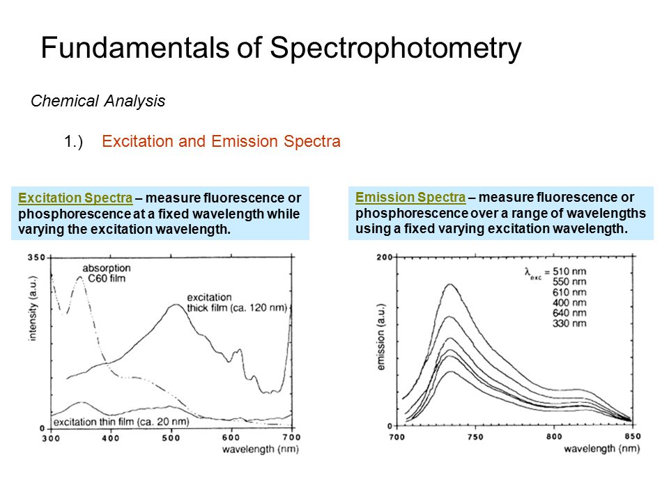Fundamentals of Spectrophotometry
