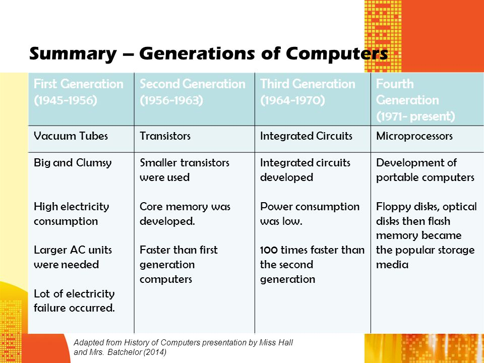 history of generations of computers Other articles where third-generation computer is discussed: computer: the ibm  360:  learn about this topic in these articles: history of computers computer.