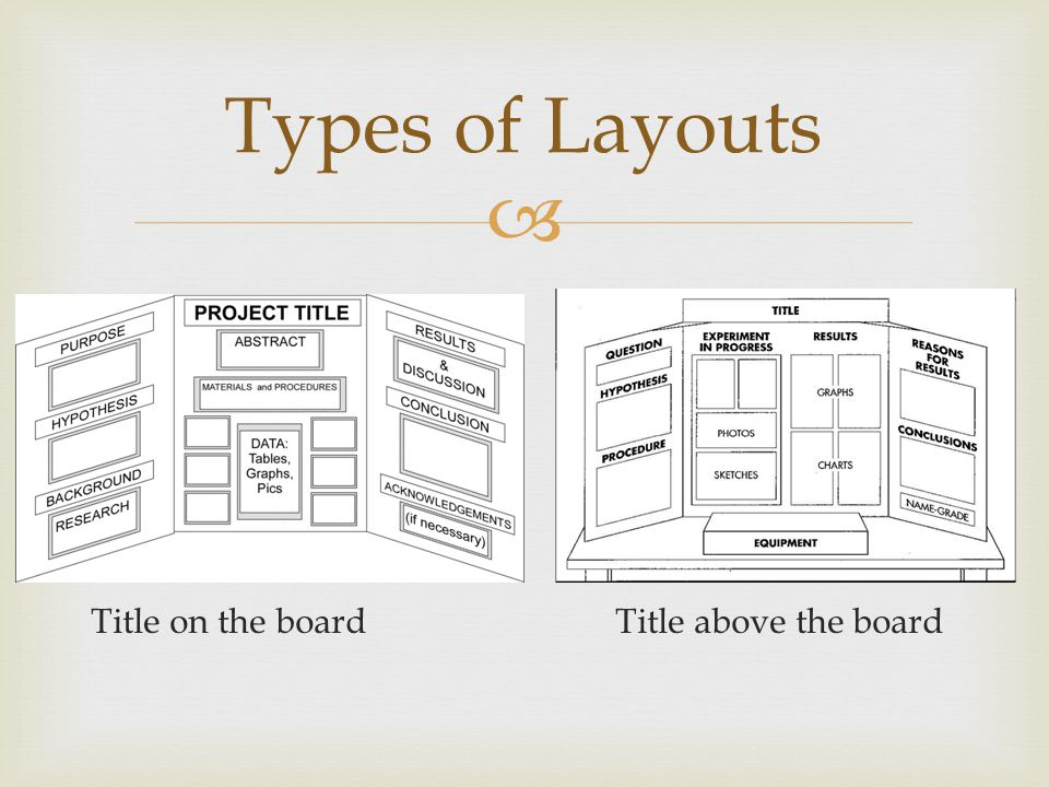 Types of Layouts Title on the board Title above the board