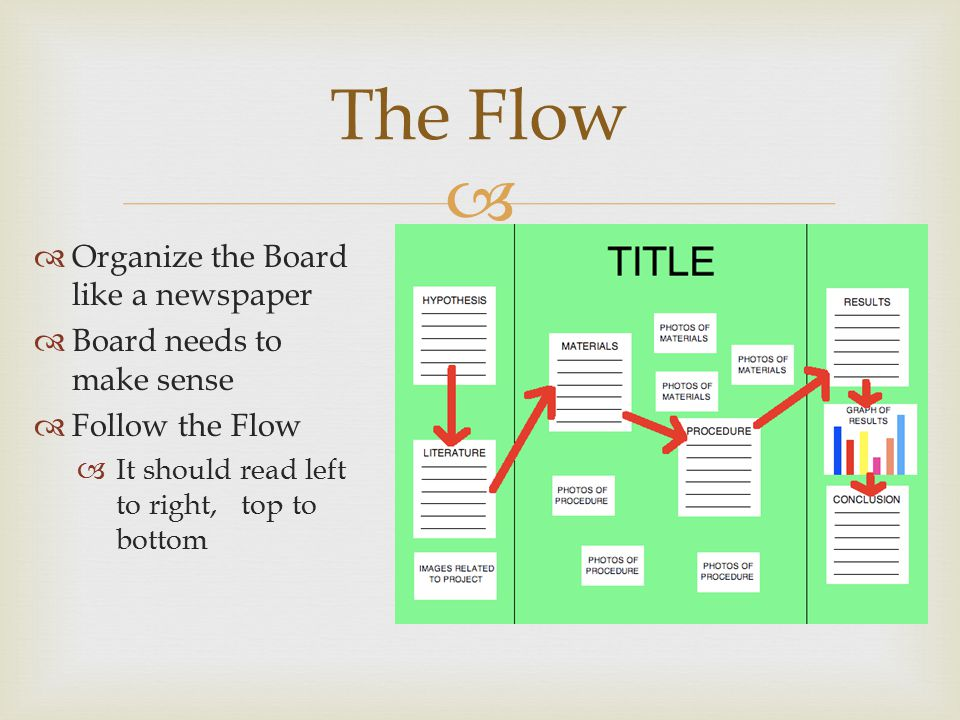 The Flow Organize the Board like a newspaper Board needs to make sense