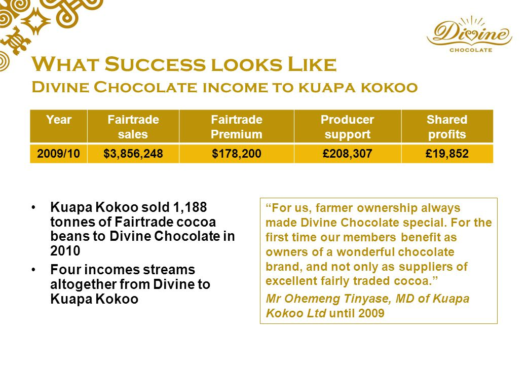 has fairtrade helped cocoa farmers in There are about two million cocoa farmers in ghana and fairtrade has helped thousands of those famers kuapa kokoo is a farmer-owned cocoa buying business and is 100% fairtrade ghanaian farmers formed kuapa kokoo in 1993 with 2000 members.