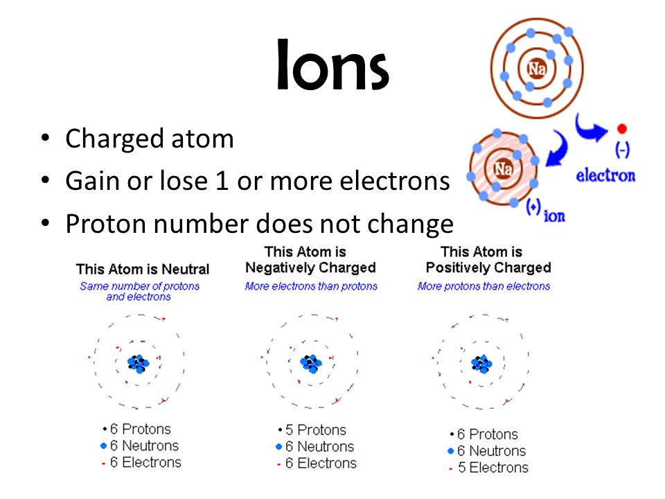 Ions Charged atom Gain or lose 1 or more electrons