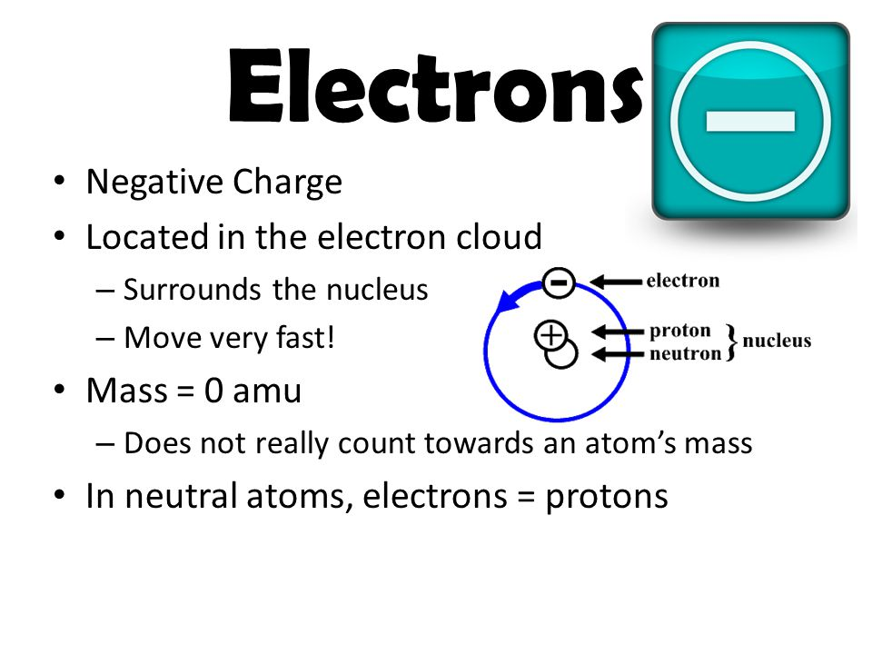 Electrons Negative Charge Located in the electron cloud Mass = 0 amu