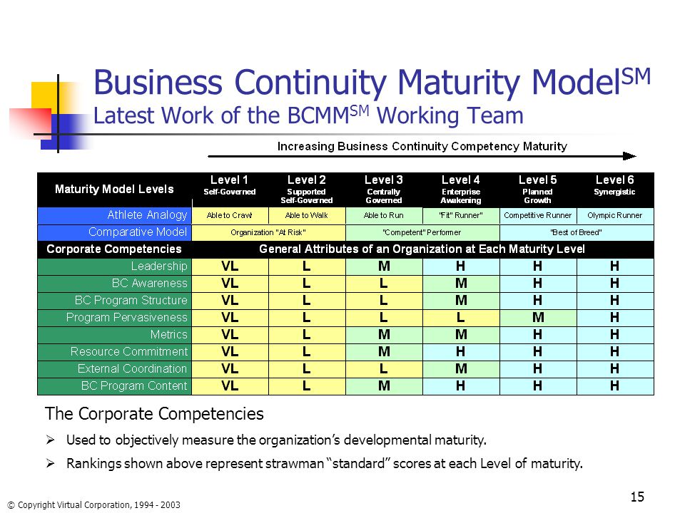 business continuity setting up metrics