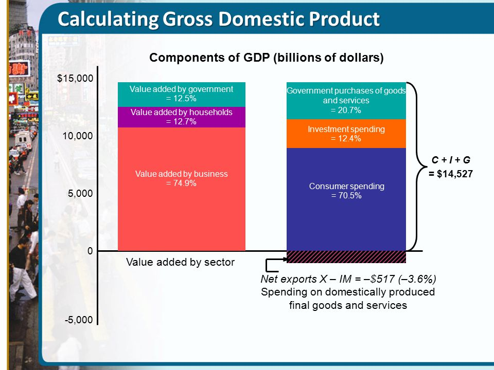 Calculating Gross Domestic Product