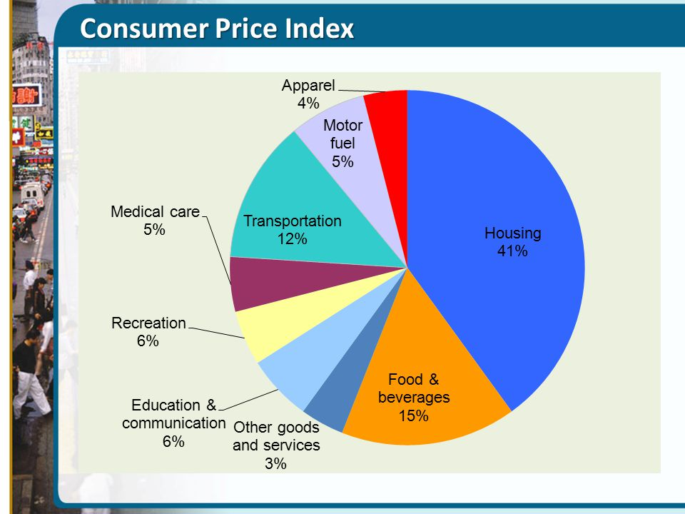 Consumer Price Index Figure Caption: Figure 7(22)-5: The Makeup of the Consumer Price Index in