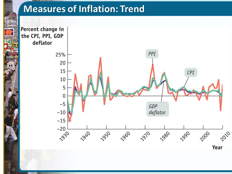 Measures of Inflation: Trend