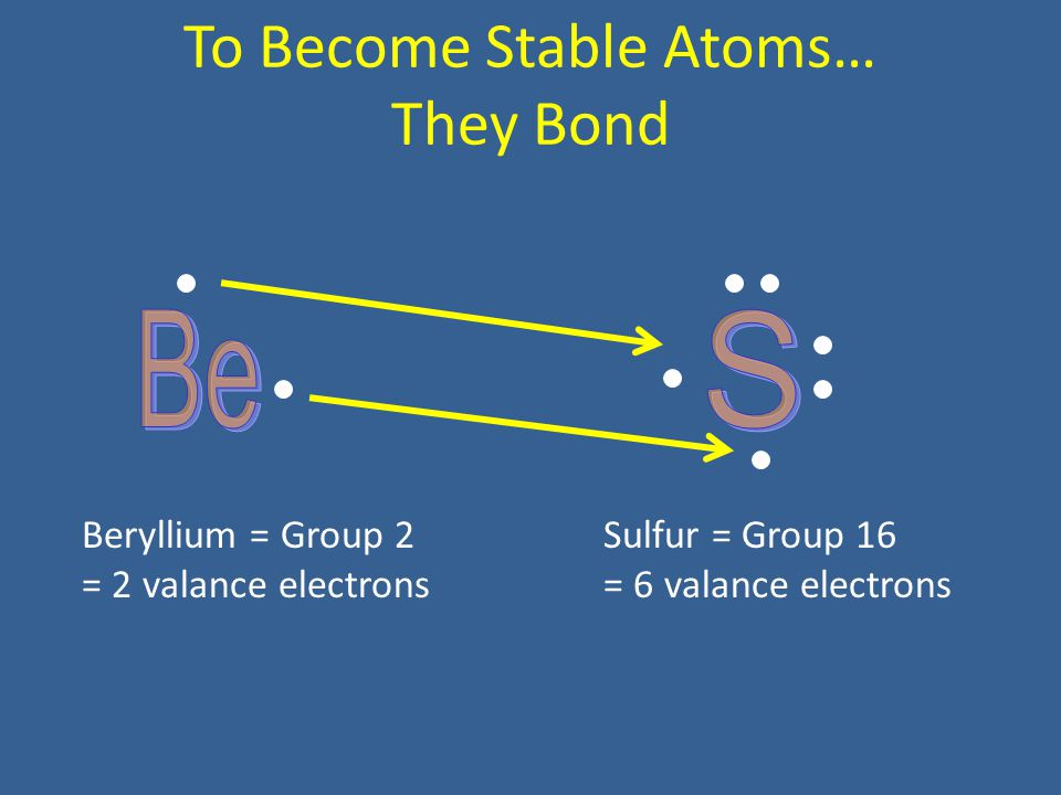 To Become Stable Atoms… They Bond