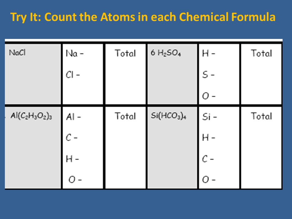 Try It: Count the Atoms in each Chemical Formula