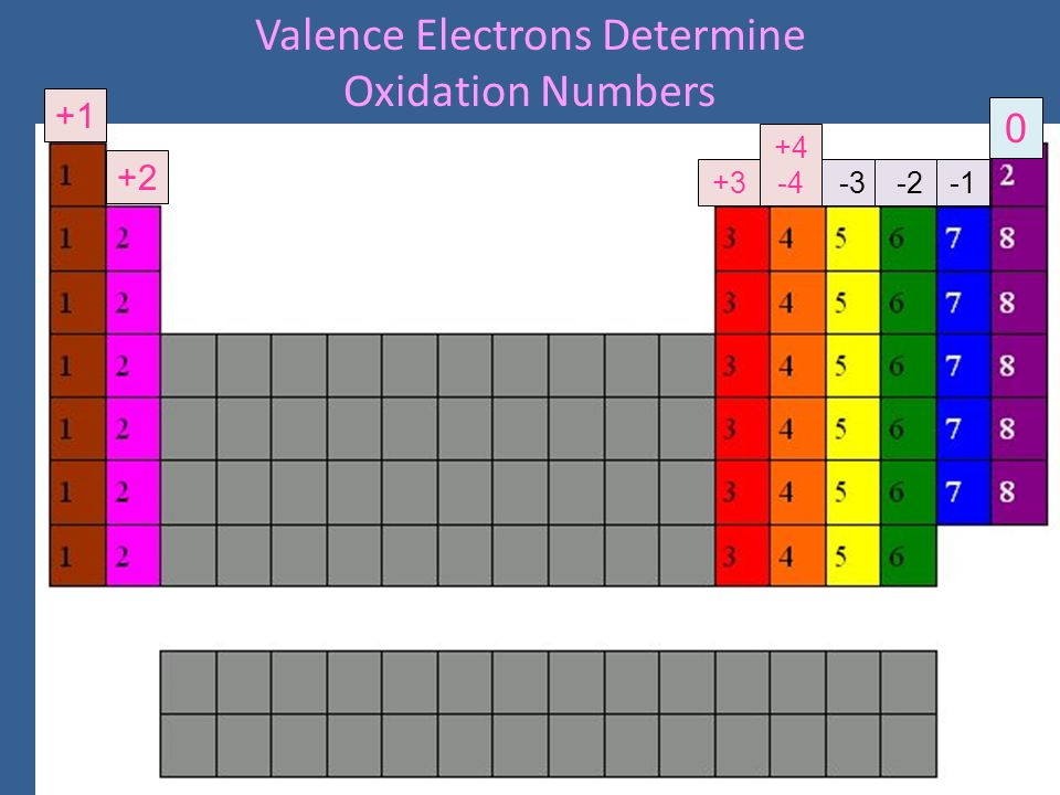 Valence Electrons Determine