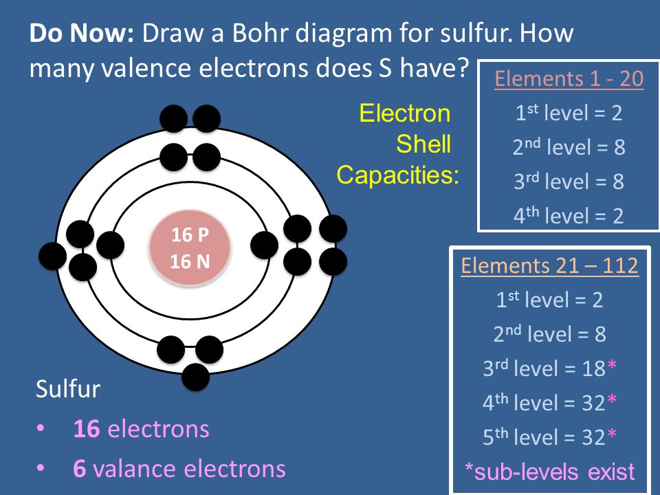 Do Now: Draw a Bohr diagram for sulfur