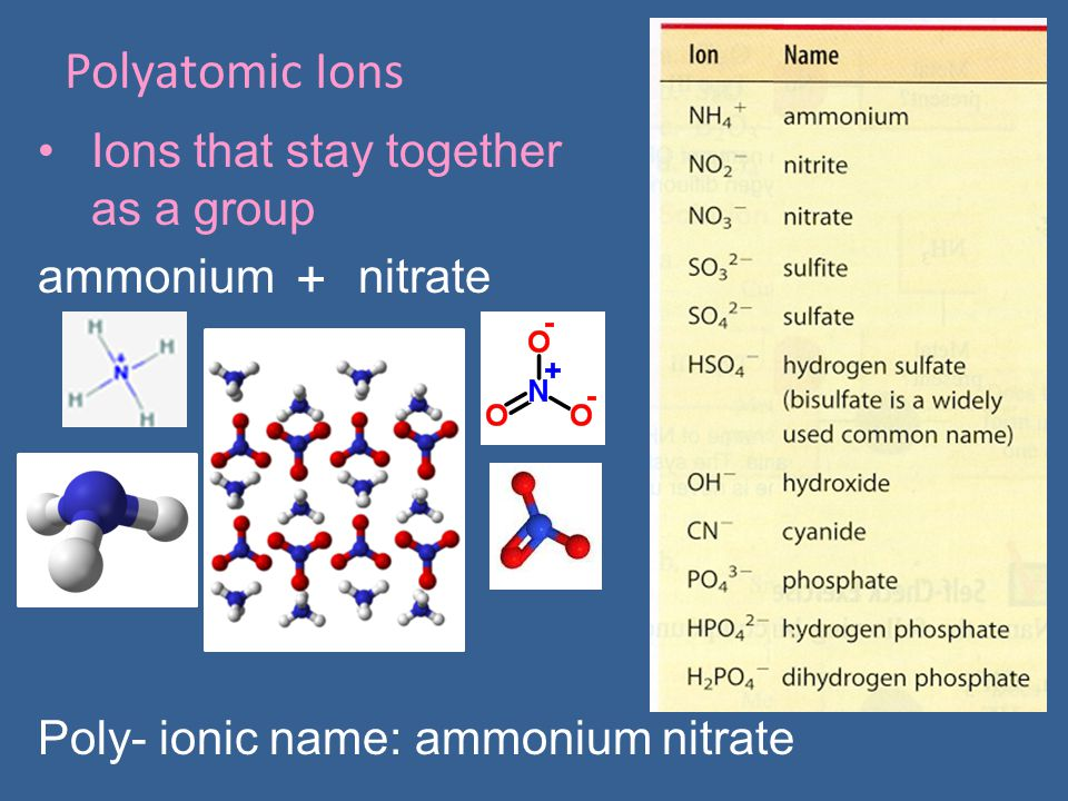 Polyatomic Ions + Ions that stay together as a group ammonium nitrate