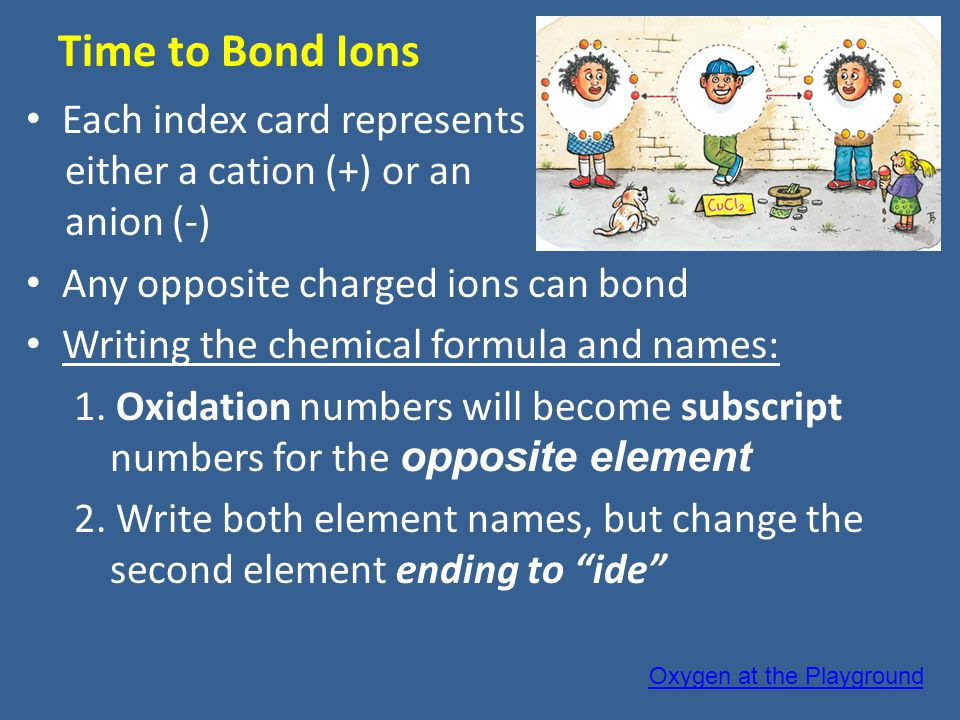 Time to Bond Ions Each index card represents either a cation (+) or an