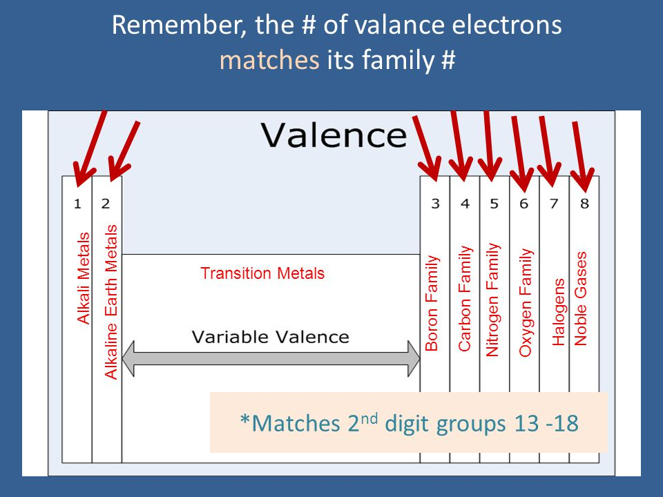Remember, the # of valance electrons matches its family #