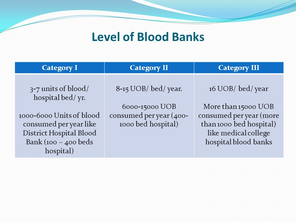 Level of Blood Banks Category I Category II Category III