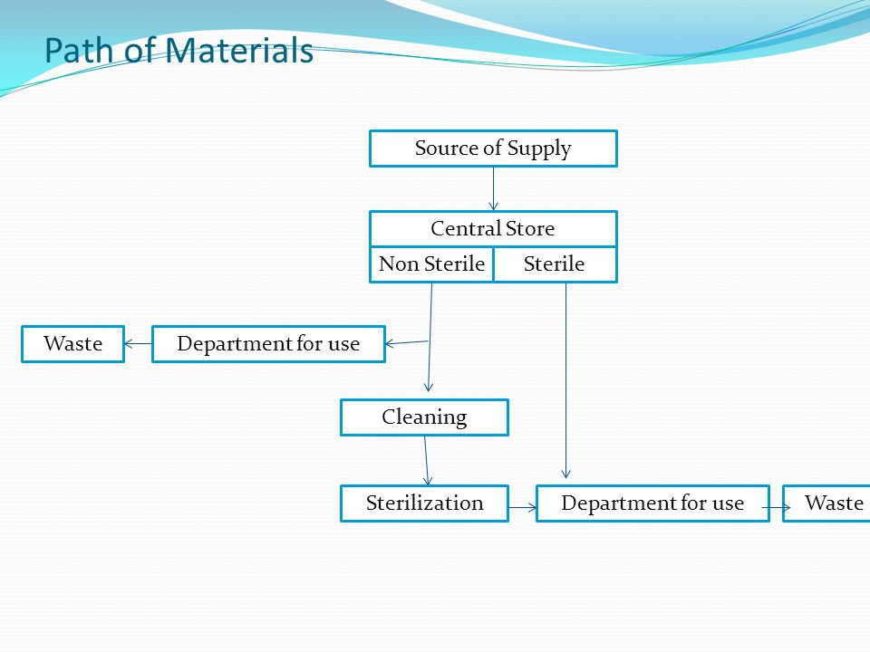 Path of Materials Source of Supply Central Store Non Sterile Sterile