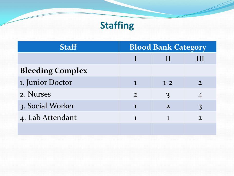 Staffing Staff Blood Bank Category I II III Bleeding Complex