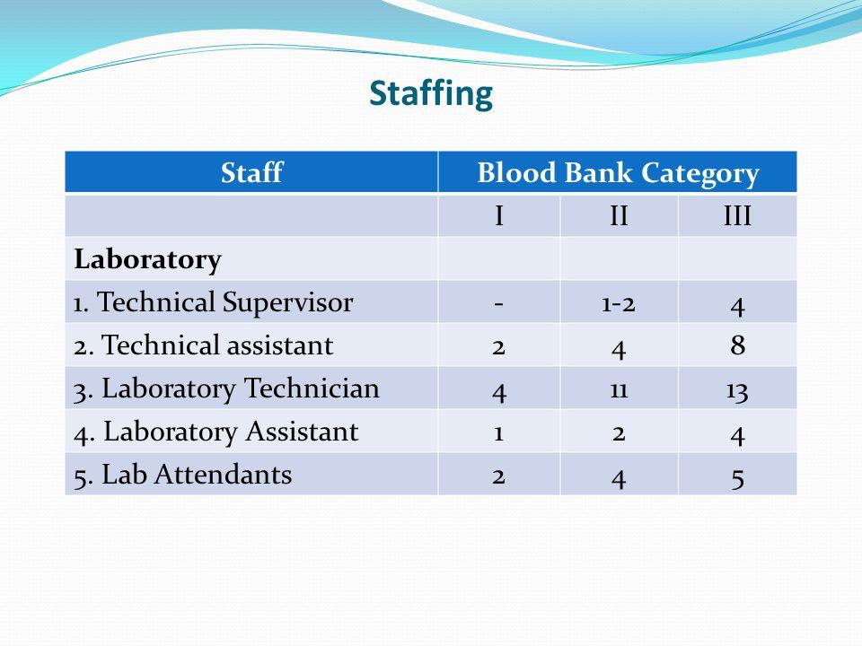 Staffing Staff Blood Bank Category I II III Laboratory