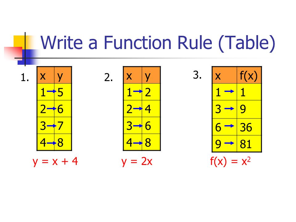 Writing A Function Rule From Words Worksheets