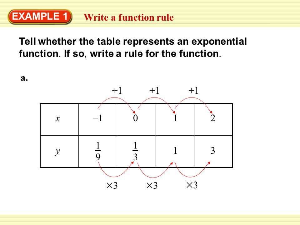 write a function rule relating x and y video