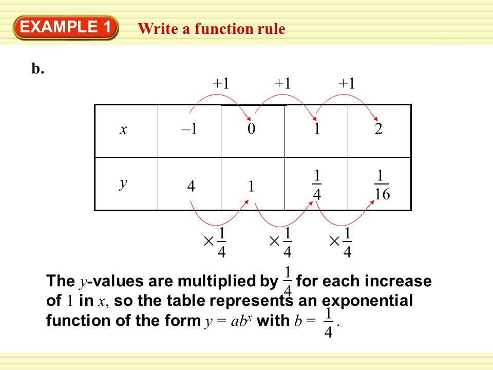 Representing functions as rules and graphs
