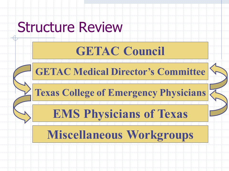 Structure Review GETAC Council EMS Physicians of Texas