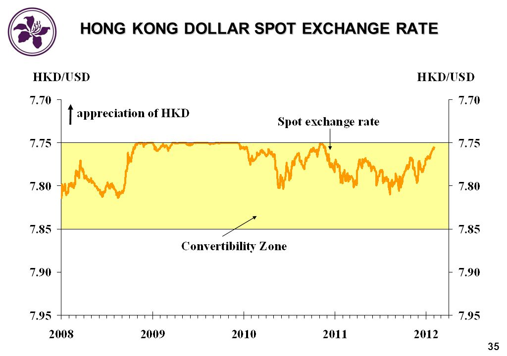 Citibank hong kong forex rates