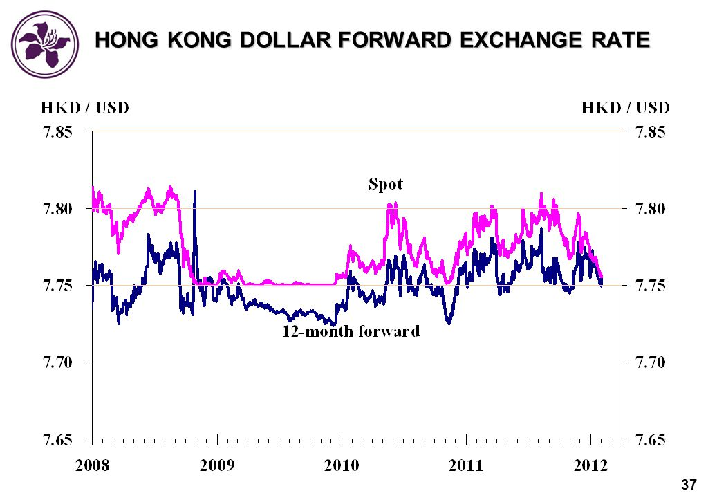 Forex rates hong kong dollar